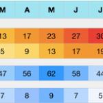 Klima der Provinz Mantua