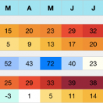 Argelato (BO) Klima