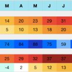 Carpiano (MI) Klima