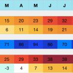 Gorgonzola (MI) Klima