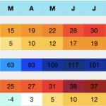 Paladina (BG) Klima