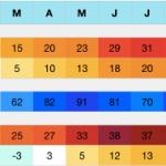 Treviglio (BG) Klima